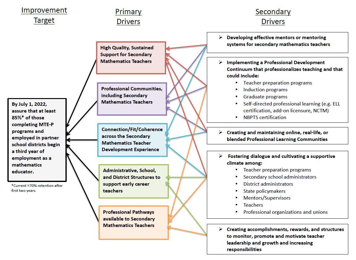 Secondary Teacher Retention Induction In Diverse Educational