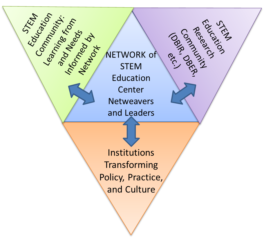 Figure of how STEM education centers are the hub of multiple STEM education reform efforts.