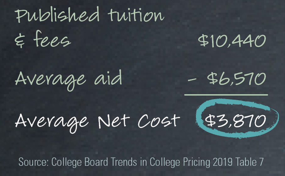 Average Net Cost for Public Universities
